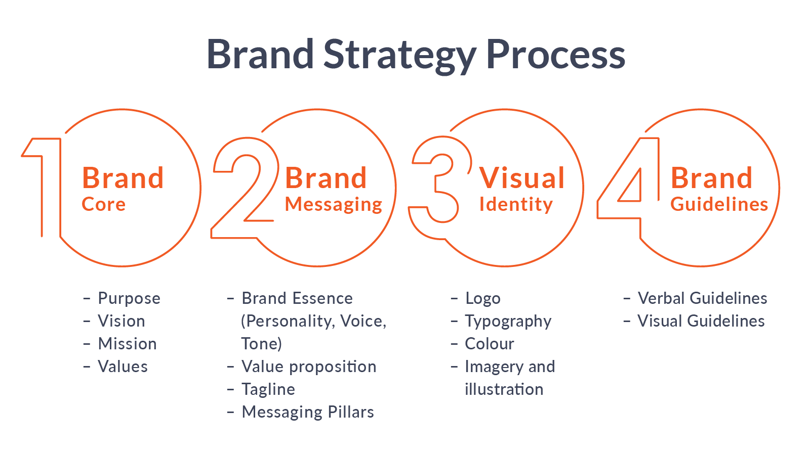 How to develop an effective brand strategy in four steps