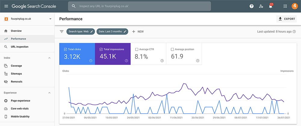 Google Search Console Performance report